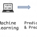 predictive-model-and-predictive-score